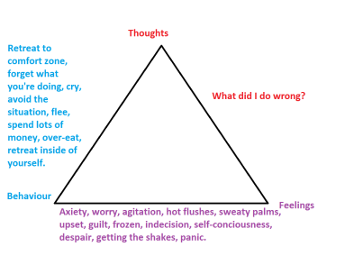 cbt-tirangle-of-thought-feelings-and-behaviour